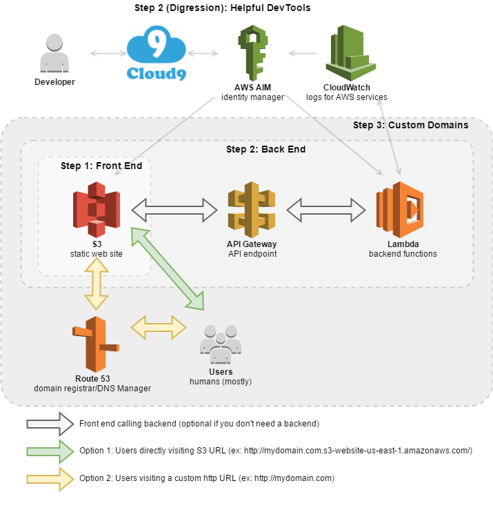 Building a Serverless Website with AWS